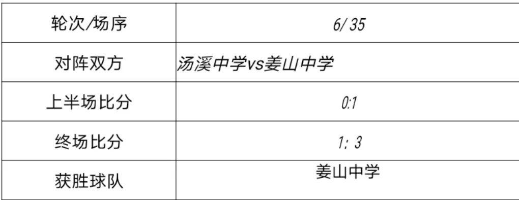 """""""特步""""第十二届ZSFL足球联赛高男甲组落幕"""